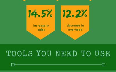 Infographics Fridays: Marketing Automation