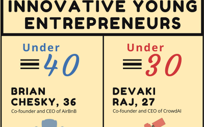 Infographic: Inspiring and Innovative Young Entrepreneurs