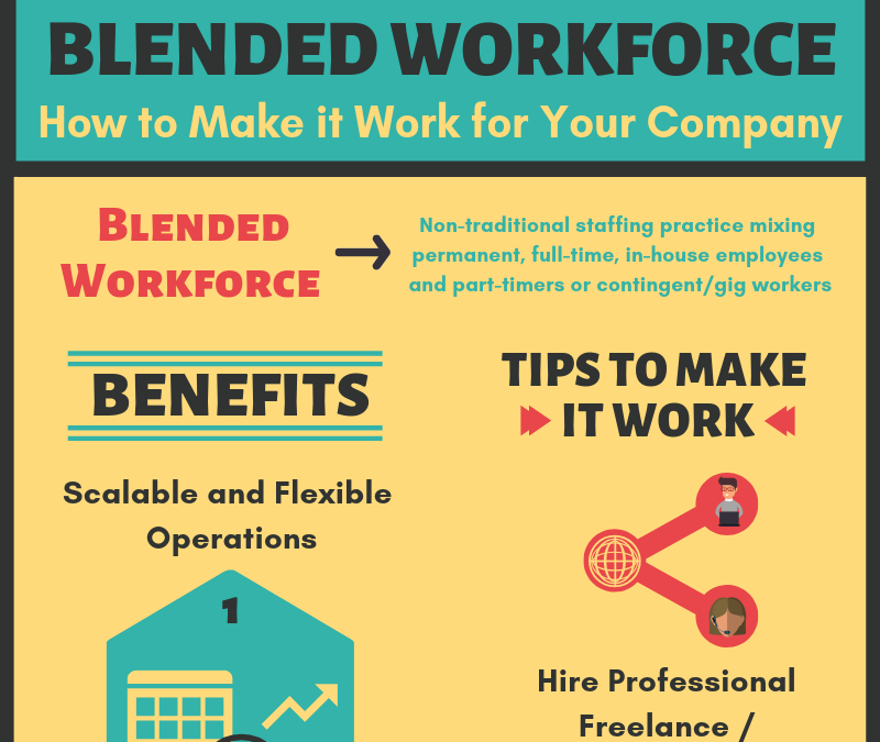 Infographic: Blended Workforce